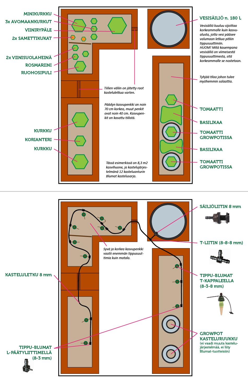 Blumat kastelujärjestelmä, kasvihuoneen kastelu, taimien kastelu, tippukastelu
